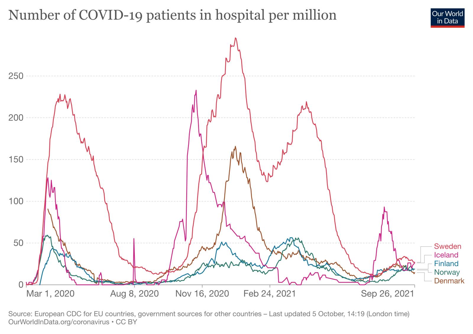 current-covid-hospitalizations-per-million (1).png
